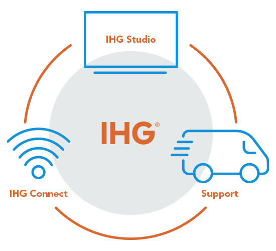 IHG-Studio-Connect-Support-Model-550x500